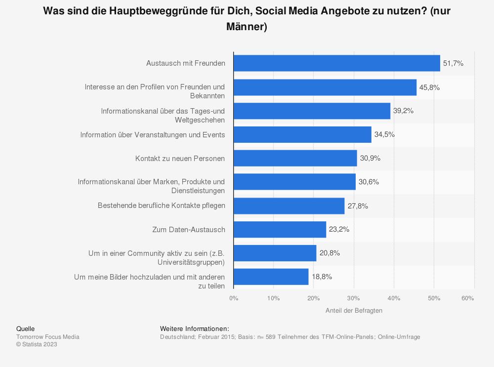 Statistik: Was sind die Hauptbeweggründe für Dich, Social Media Angebote zu nutzen? (nur Männer) | Statista