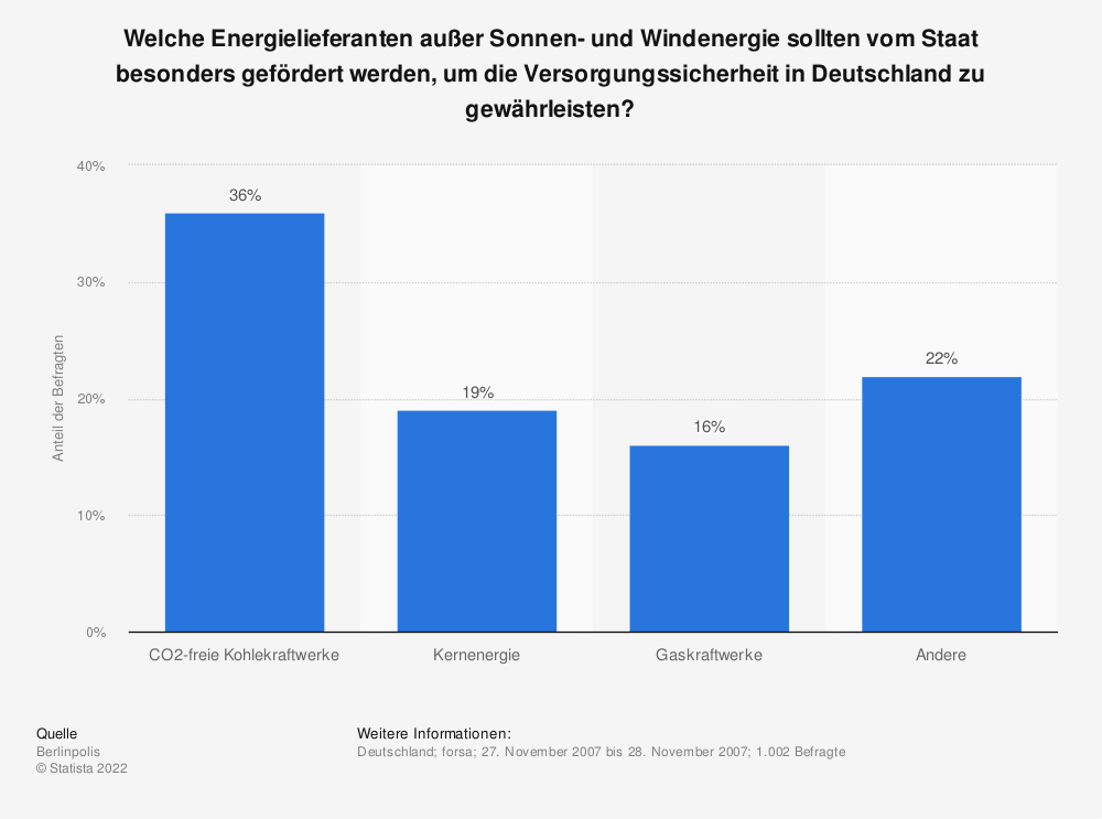 Statistik: Welche Energielieferanten außer Sonnen- und Windenergie sollten vom Staat besonders gefördert werden, um die Versorgungssicherheit in Deutschland zu gewährleisten?  | Statista