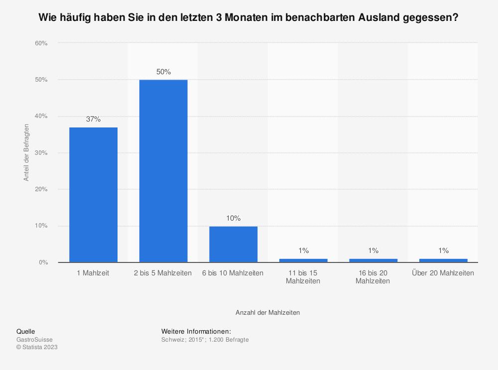 Statistik: Wie häufig haben Sie in den letzten 3 Monaten im benachbarten Ausland gegessen?  | Statista