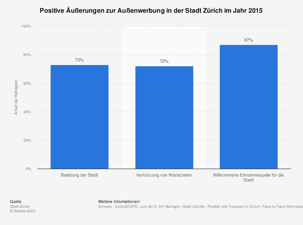 Statistik: Positive Äußerungen zur Außenwerbung in der Stadt Zürich im Jahr 2015 | Statista