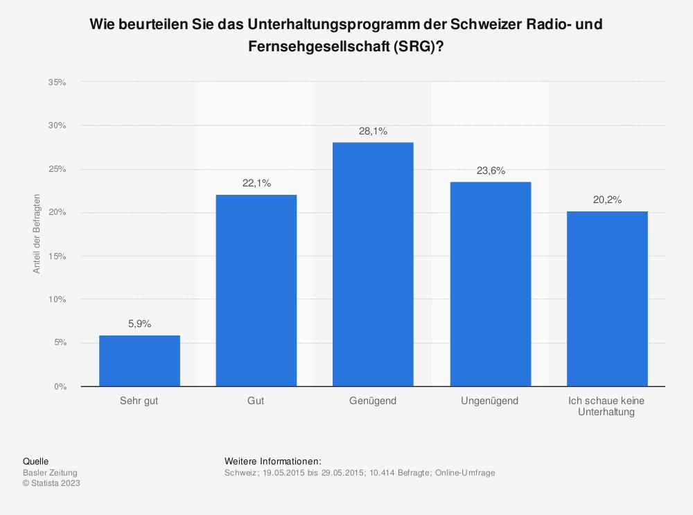 Statistik: Wie beurteilen Sie das Unterhaltungsprogramm der Schweizer Radio- und Fernsehgesellschaft (SRG)? | Statista