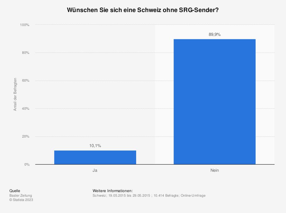 Statistik: Wünschen Sie sich eine Schweiz ohne SRG-Sender? | Statista