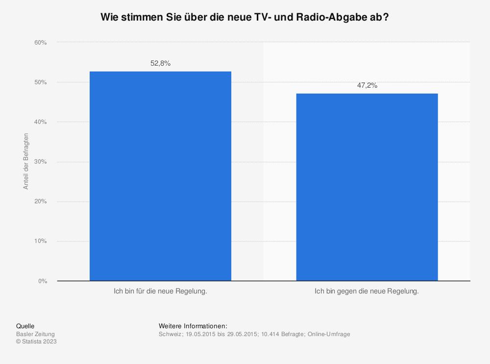 Statistik: Wie stimmen Sie über die neue TV- und Radio-Abgabe ab? | Statista