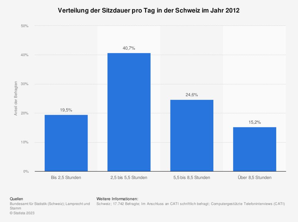 Statistik: Verteilung der Sitzdauer pro Tag in der Schweiz im Jahr 2012 | Statista
