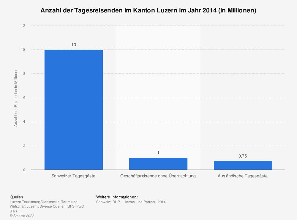 Statistik: Anzahl der Tagesreisenden im Kanton Luzern im Jahr 2014 (in Millionen) | Statista