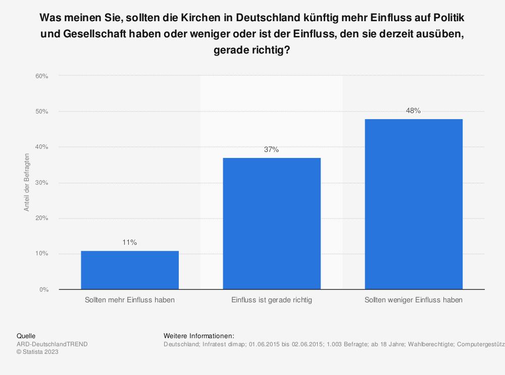 Statistik: Was meinen Sie, sollten die Kirchen in Deutschland künftig mehr Einfluss auf Politik und Gesellschaft haben oder weniger oder ist der Einfluss, den sie derzeit ausüben, gerade richtig? | Statista