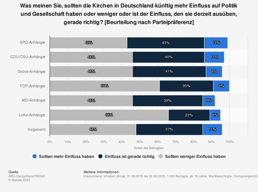 Statistik: Was meinen Sie, sollten die Kirchen in Deutschland künftig mehr Einfluss auf Politik und Gesellschaft haben oder weniger oder ist der Einfluss, den sie derzeit ausüben, gerade richtig? [Beurteilung nach Parteipräferenz] | Statista