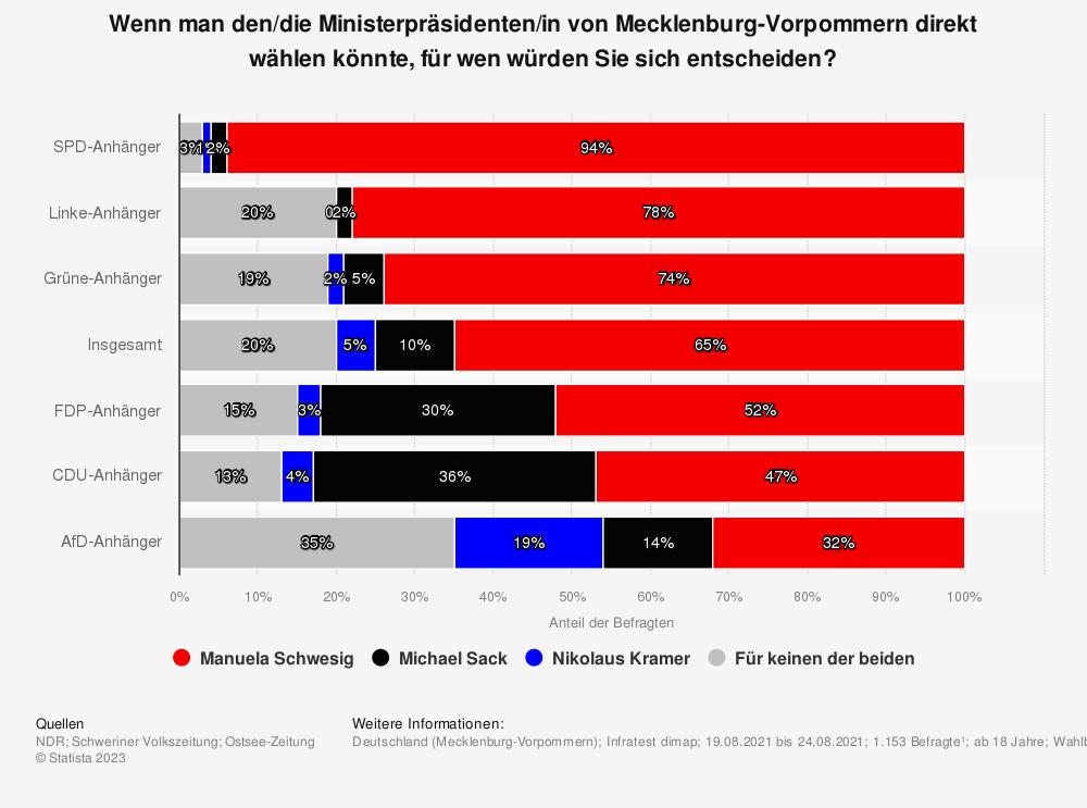 Statistik: Wenn man den Ministerpräsidenten von Mecklenburg-Vorpommern direkt wählen könnte und Erwin Sellering und Lorenz Caffier zur Wahl stünden, für wen würden Sie sich entscheiden: für Sellering oder für Caffier? | Statista