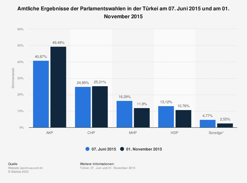 Statistik: Amtliche Ergebnisse der Parlamentswahlen in der Türkei am 07. Juni 2015 und am 01. November 2015 | Statista