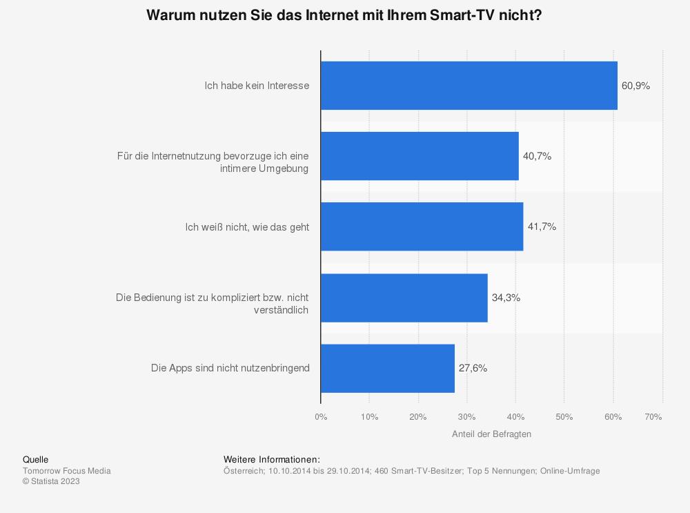 Statistik: Warum nutzen Sie das Internet mit Ihrem Smart-TV nicht? | Statista