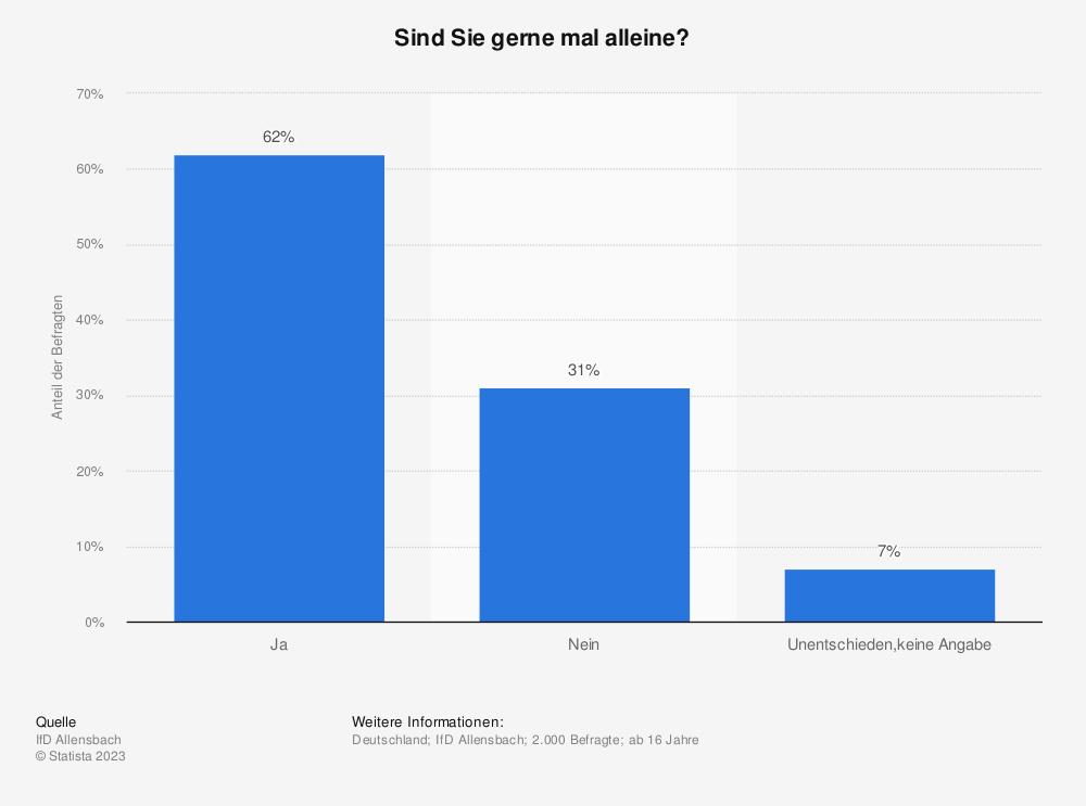Statistik: Sind Sie gerne mal alleine? | Statista