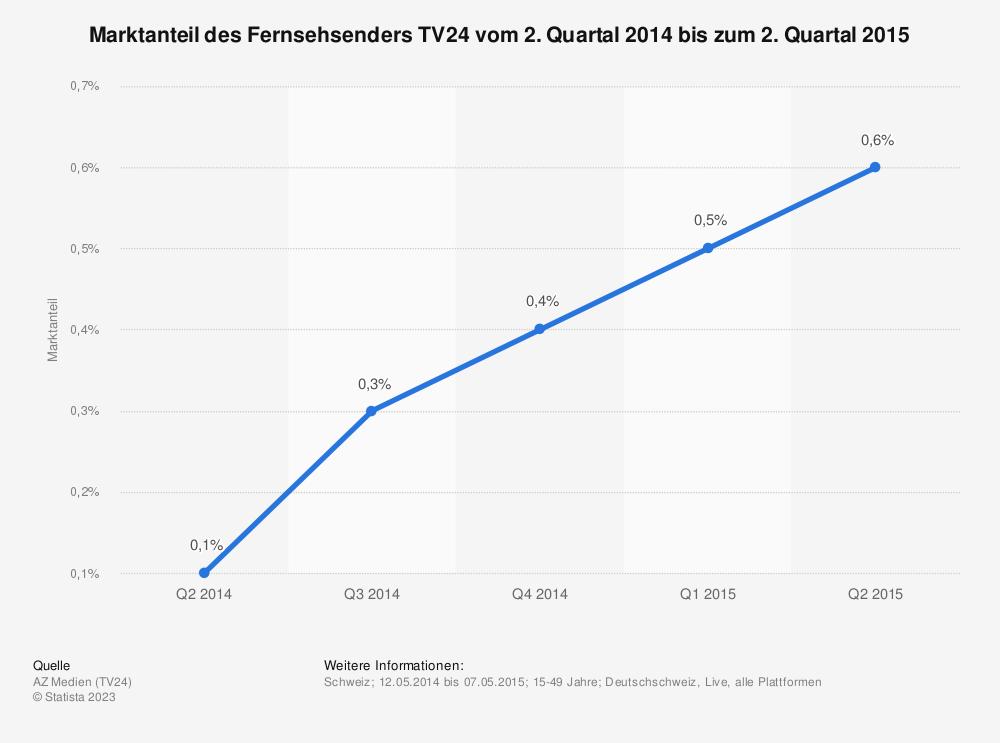 Statistik: Marktanteil des Fernsehsenders TV24 vom 2. Quartal 2014 bis zum 2. Quartal 2015 | Statista