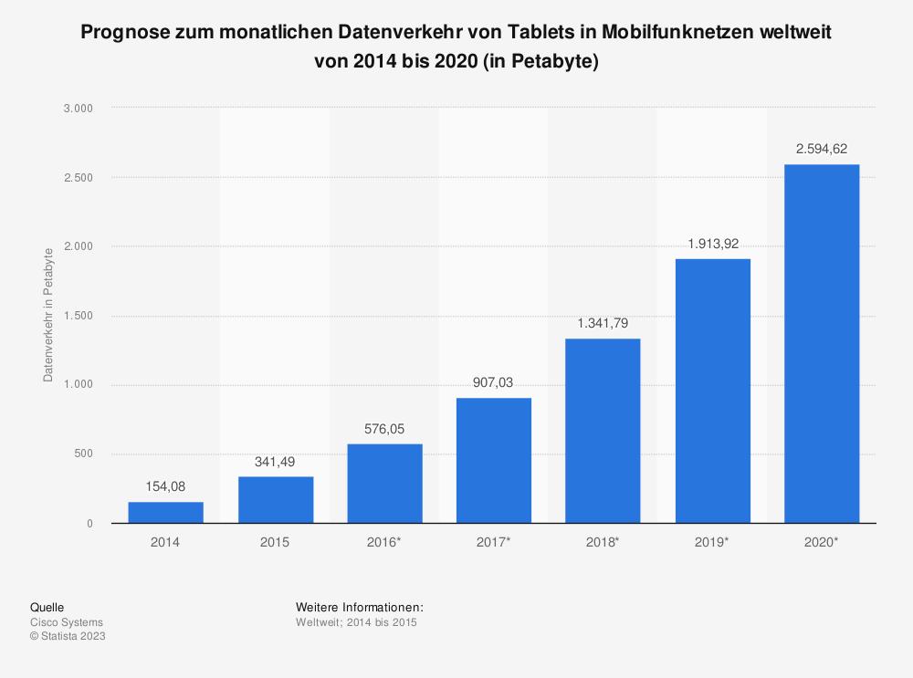 Statistik: Prognose zum monatlichen Datenverkehr von Tablets in Mobilfunknetzen weltweit von 2014 bis 2020 (in Petabyte) | Statista