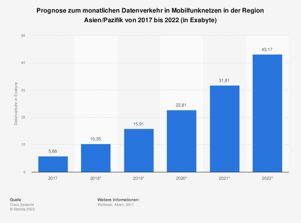 Statistik: Prognose zum monatlichen Datenverkehr in Mobilfunknetzen in der Region Asien/Pazifik von 2017 bis 2022 (in Exabyte) | Statista