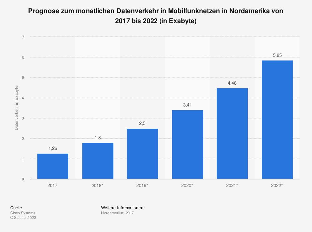 Statistik: Prognose zum monatlichen Datenverkehr in Mobilfunknetzen in Nordamerika von 2017 bis 2022 (in Exabyte) | Statista