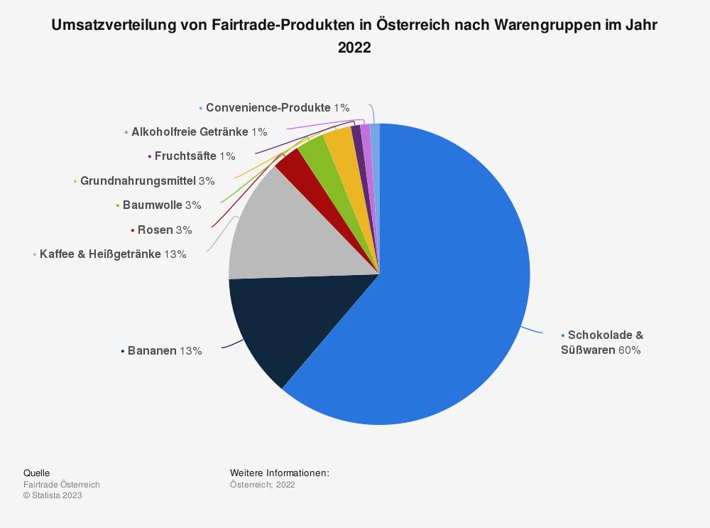 Statistik: Umsatzverteilung von Fairtrade-Produkten in Österreich nach Warengruppen im Jahr 2020   Statista