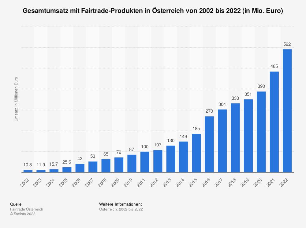 Statistik: Gesamtumsatz mit Fairtrade-Produkten in Österreich von 2002 bis 2020 (in Mio. Euro) | Statista