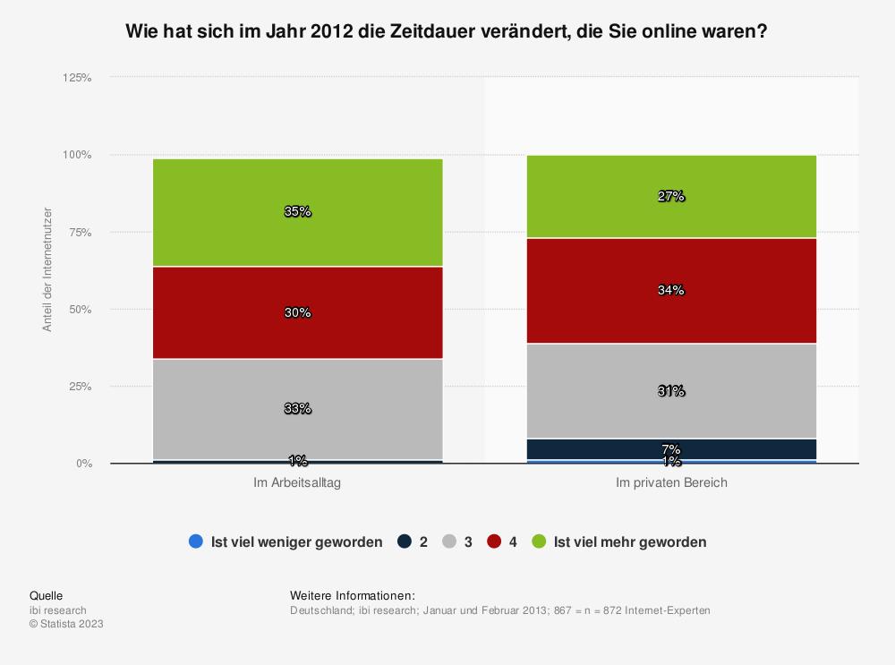 Statistik: Wie hat sich im Jahr 2012 die Zeitdauer verändert, die Sie online waren? | Statista