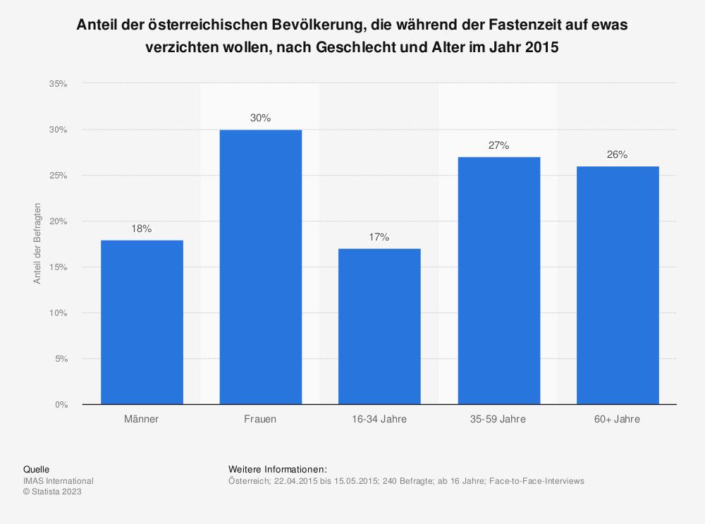 Statistik: Anteil der österreichischen Bevölkerung, die während der Fastenzeit auf ewas verzichten wollen, nach Geschlecht und Alter im Jahr 2015 | Statista