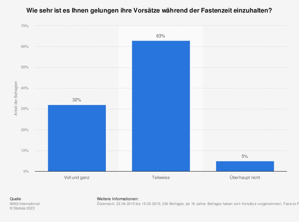 Statistik: Wie sehr ist es Ihnen gelungen ihre Vorsätze während der Fastenzeit einzuhalten?   Statista