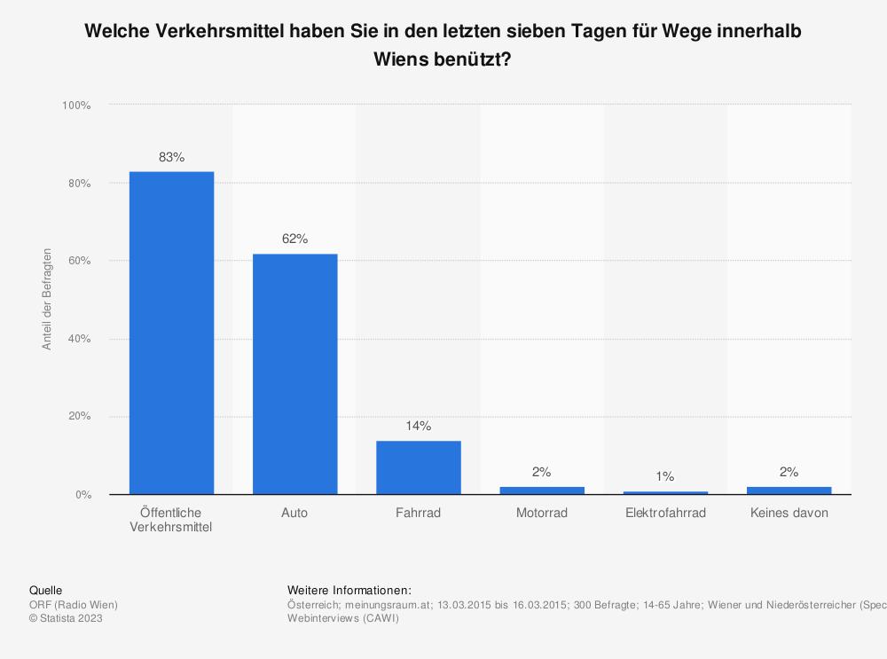 Statistik: Welche Verkehrsmittel haben Sie in den letzten sieben Tagen für Wege innerhalb Wiens benützt? | Statista