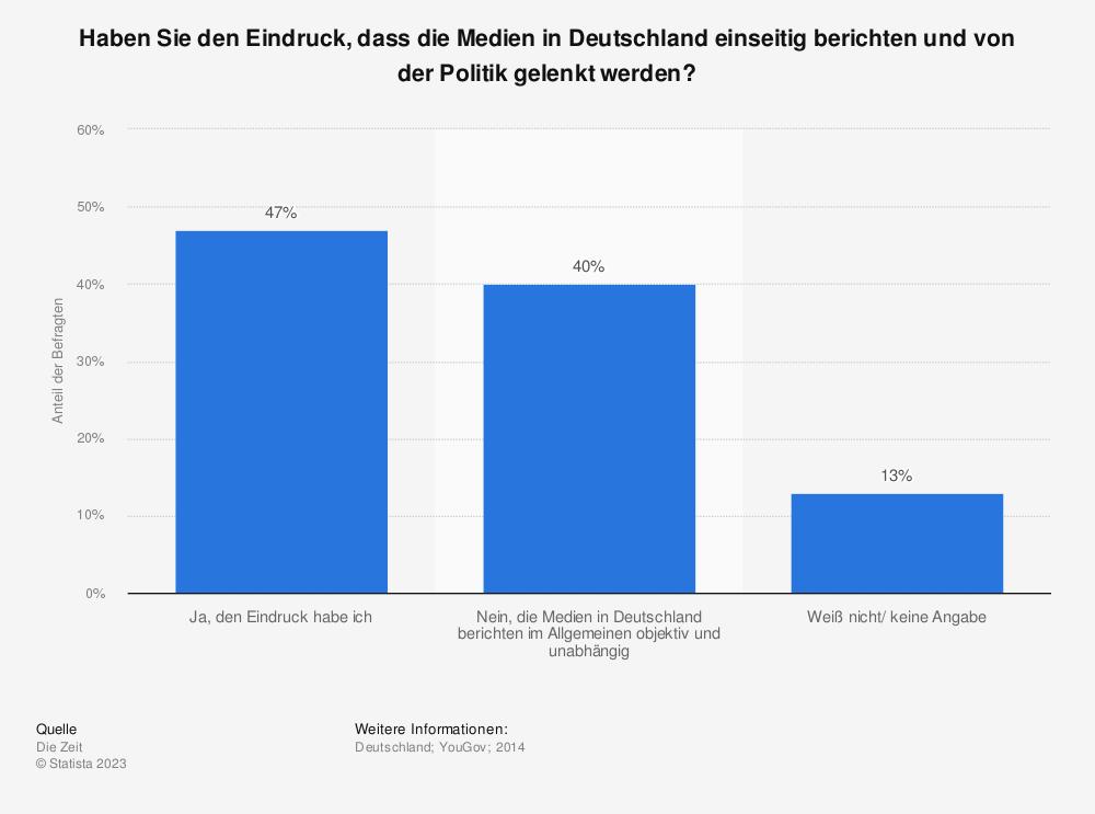 Statistik: Haben Sie den Eindruck, dass die Medien in Deutschland einseitig berichten und von der Politik gelenkt werden? | Statista