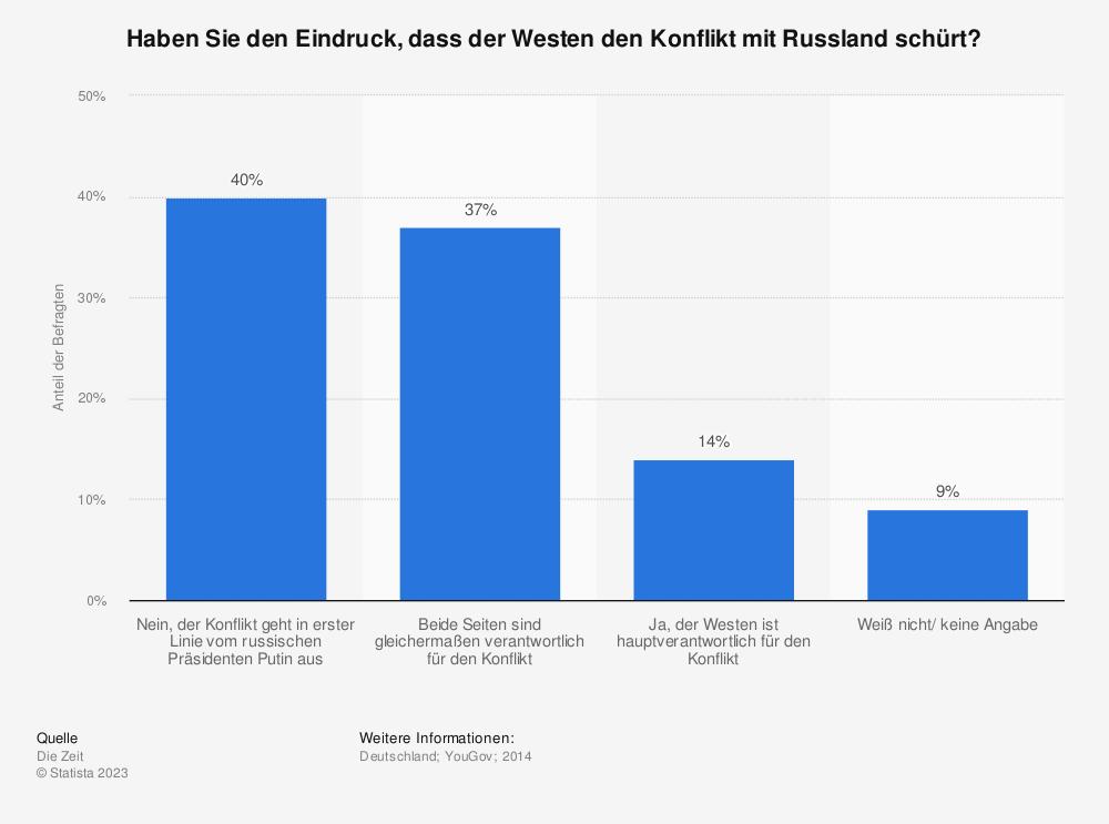 Statistik: Haben Sie den Eindruck, dass der Westen den Konflikt mit Russland schürt? | Statista