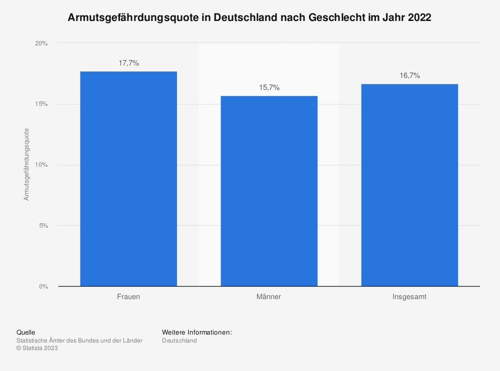 Statistik: Armutsgefährdungsquote in Deutschland nach Geschlecht im Jahr 2018 | Statista