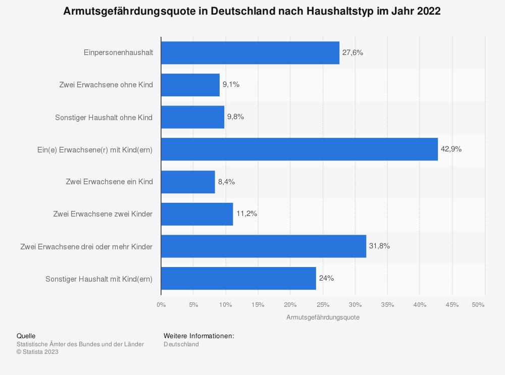 Statistik: Armutsgefährdungsquote in Deutschland nach Haushaltstyp im Jahr 2018 | Statista
