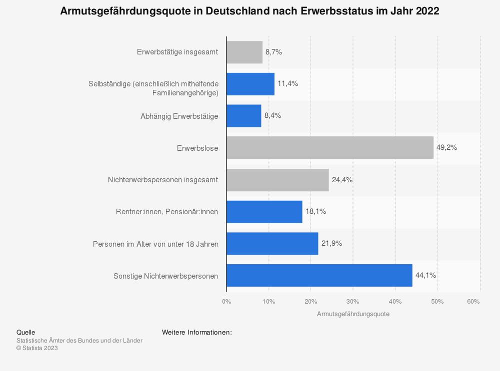 Statistik: Armutsgefährdungsquote in Deutschland nach Erwerbsstatus im Jahr 2018 | Statista