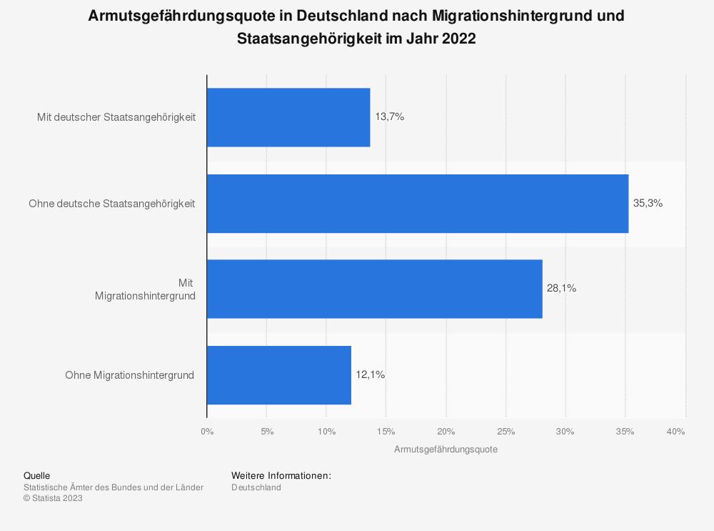 Statistik: Armutsgefährdungsquote in Deutschland nach Migrationshintergrund und Staatsangehörigkeit im Jahr 2019 | Statista