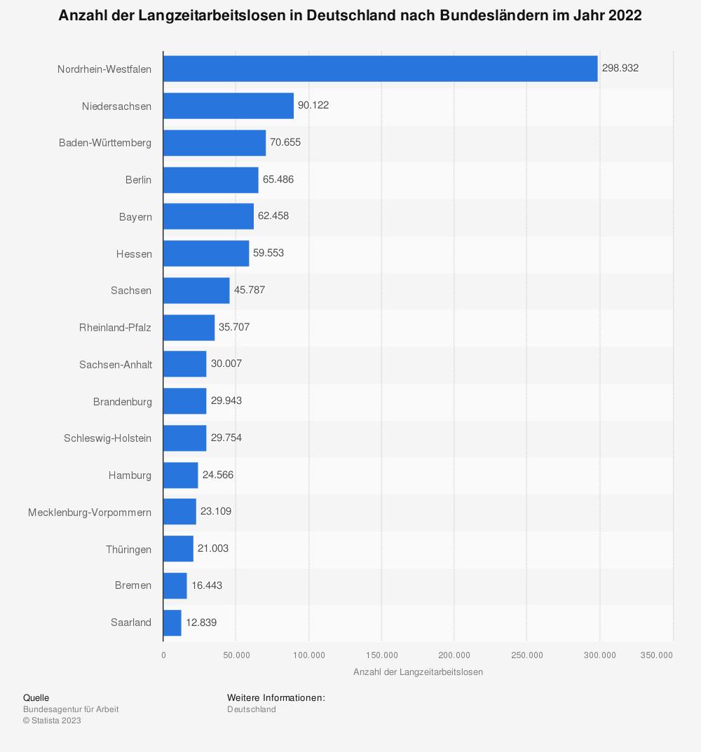 Statistik: Anzahl der Langzeitarbeitslosen in Deutschland nach Bundesländern im Jahr 2020 | Statista