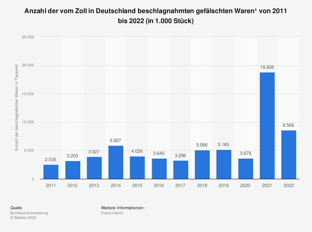 Statistik: Anzahl der vom Zoll in Deutschland beschlagnahmten gefälschten Waren* von 2010 bis 2018 (in 1.000 Stück) | Statista