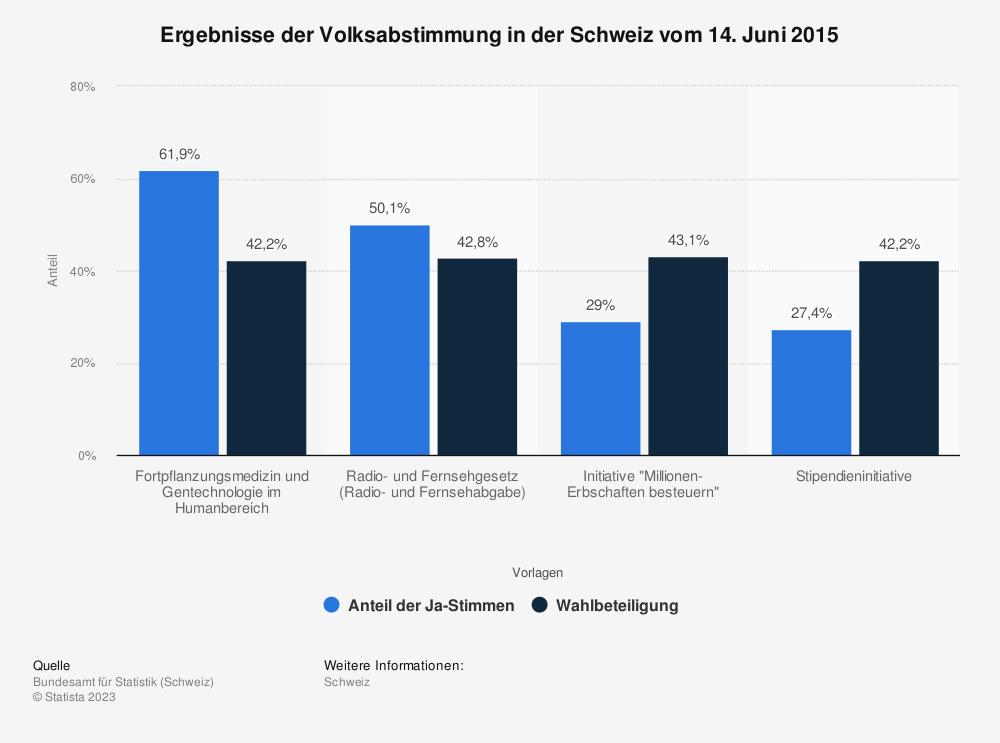 Statistik: Ergebnisse der Volksabstimmung in der Schweiz vom 14. Juni 2015 | Statista