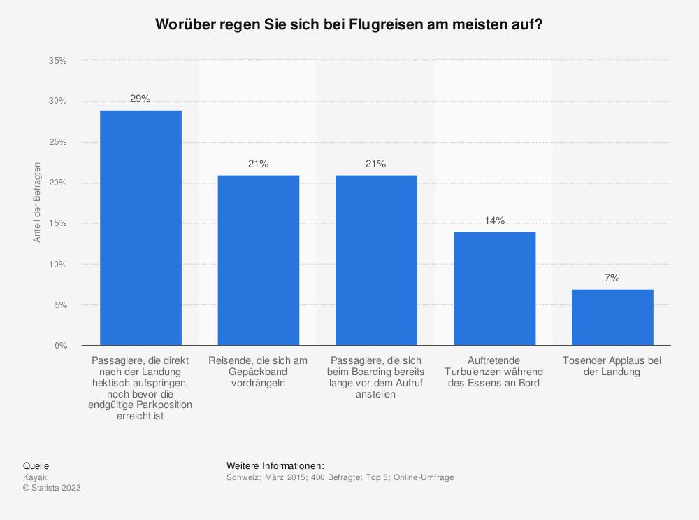 Statistik: Worüber regen Sie sich bei Flugreisen am meisten auf? | Statista
