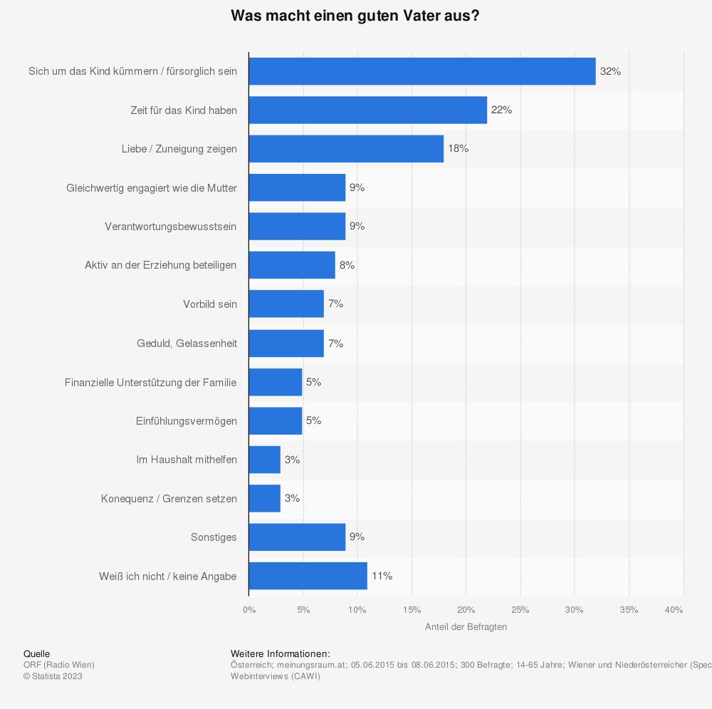 Statistik: Was macht einen guten Vater aus?  | Statista