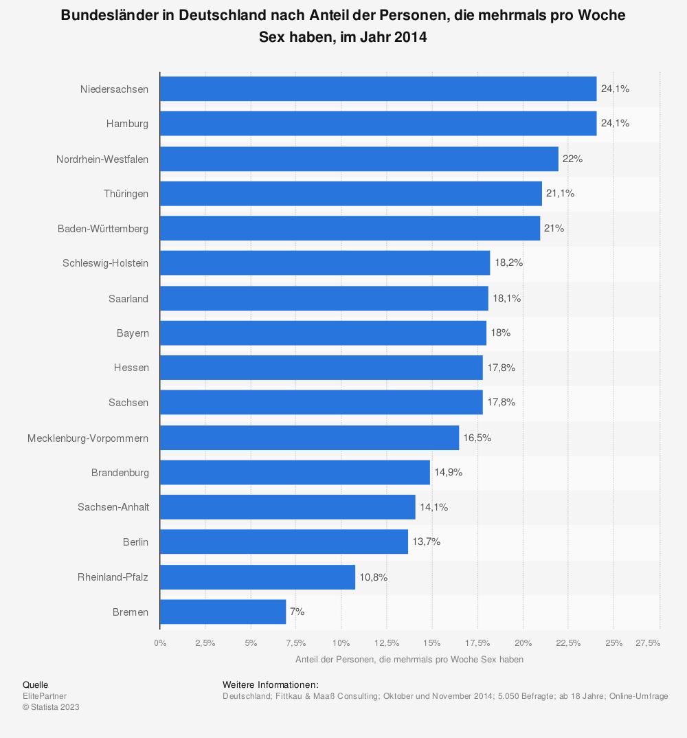 Statistik: Bundesländer in Deutschland nach Anteil der Personen, die mehrmals pro Woche Sex haben, im Jahr 2014 | Statista