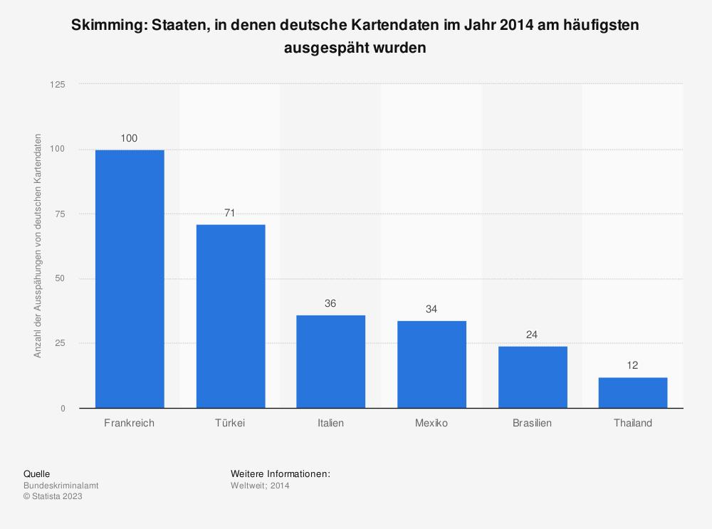 Statistik: Skimming: Staaten, in denen deutsche Kartendaten im Jahr 2014 am häufigsten ausgespäht wurden | Statista