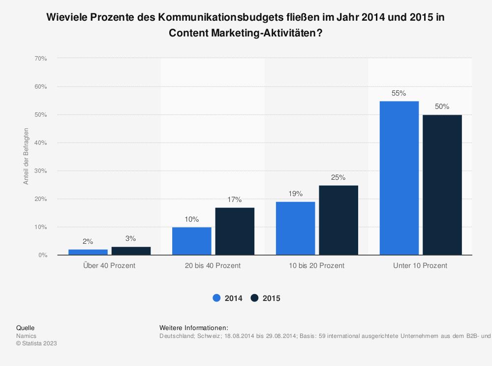 Statistik: Wieviele Prozente des Kommunikationsbudgets fließen im Jahr 2014 und 2015 in Content Marketing-Aktivitäten? | Statista