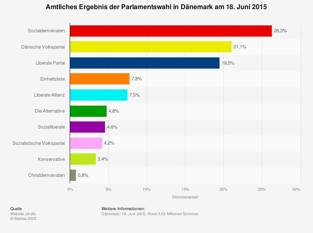 Statistik: Amtliches Ergebnis der Parlamentswahl in Dänemark am 18. Juni 2015 | Statista