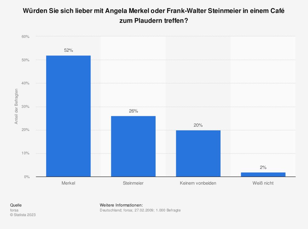 Statistik: Würden Sie sich lieber mit Angela Merkel oder Frank-Walter Steinmeier in einem Café zum Plaudern treffen? | Statista
