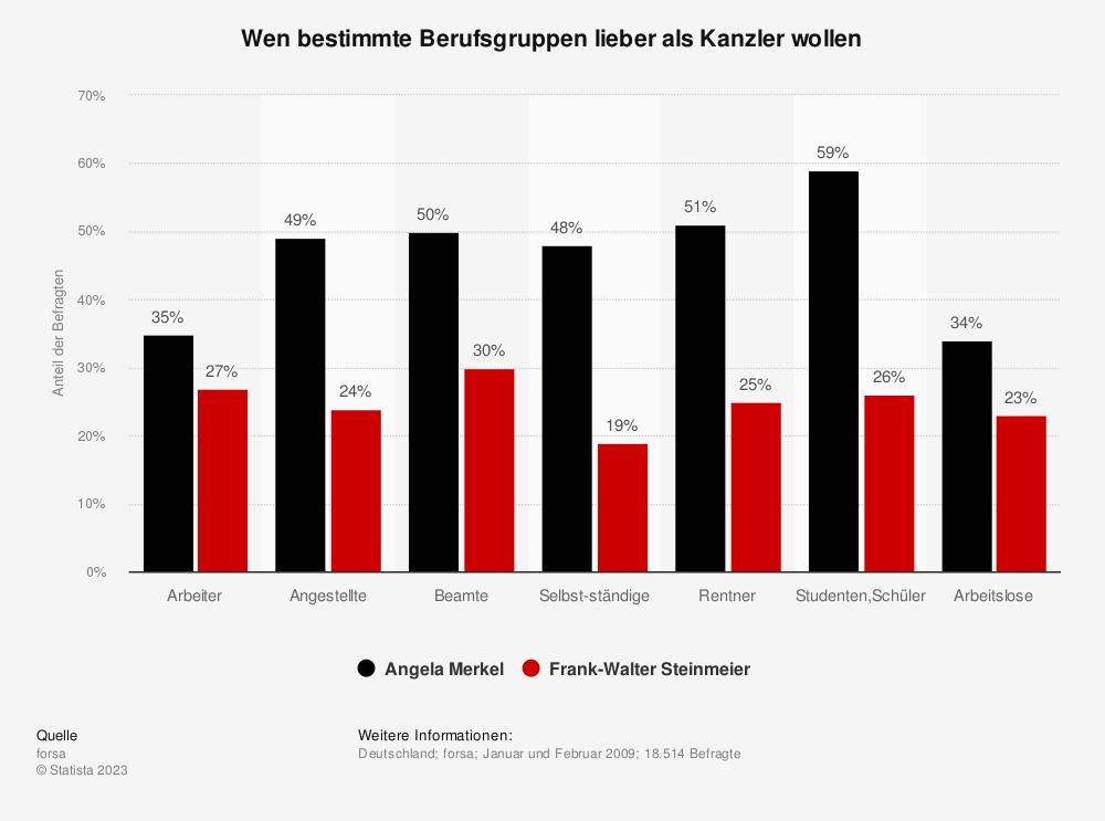 Statistik: Wen bestimmte Berufsgruppen lieber als Kanzler wollen   Statista