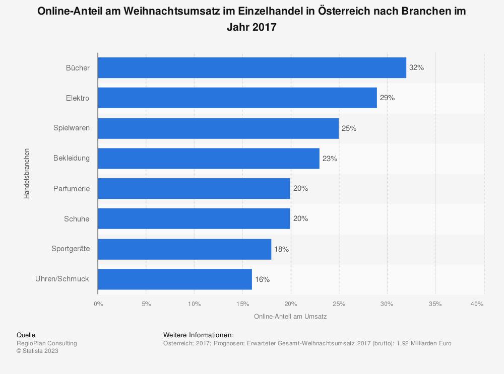 Statistik: Online-Anteil am Weihnachtsumsatz im Einzelhandel in Österreich nach Branchen im Jahr 2017 | Statista