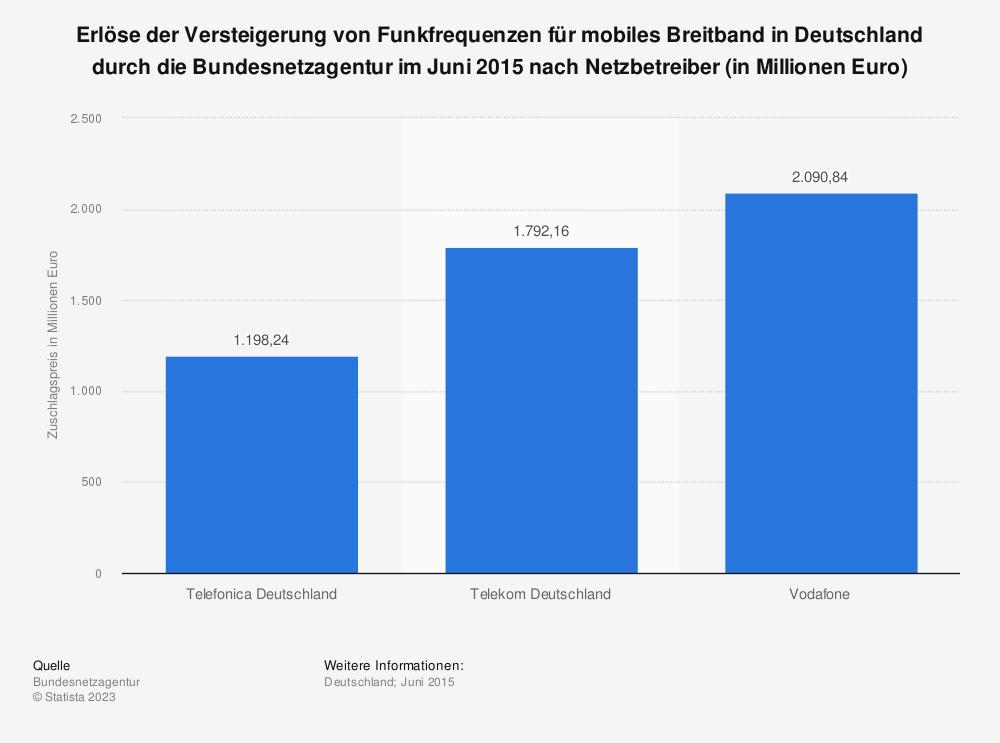 Statistik: Erlöse der Versteigerung von Funkfrequenzen für mobiles Breitband in Deutschland durch die Bundesnetzagentur im Juni 2015 nach Netzbetreiber (in Millionen Euro) | Statista