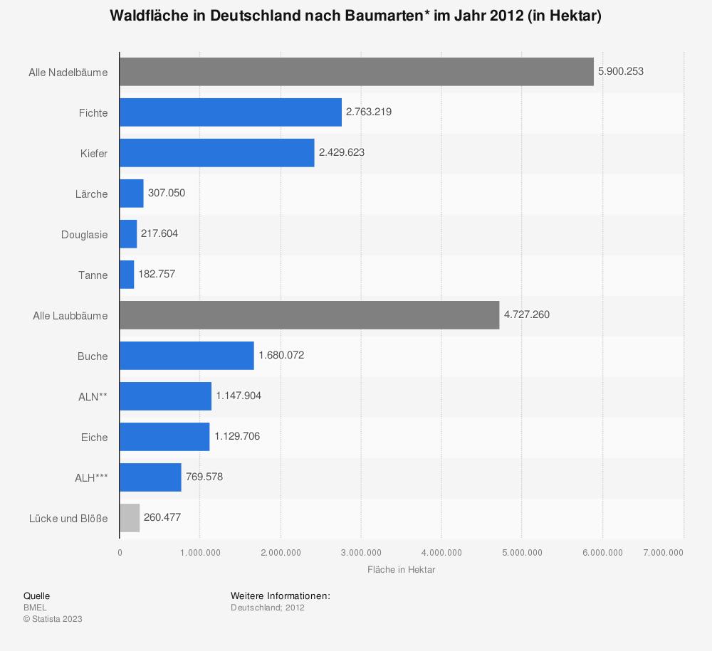 Statistik: Waldfläche in Deutschland nach Baumarten* im Jahr 2012 (in Hektar) | Statista