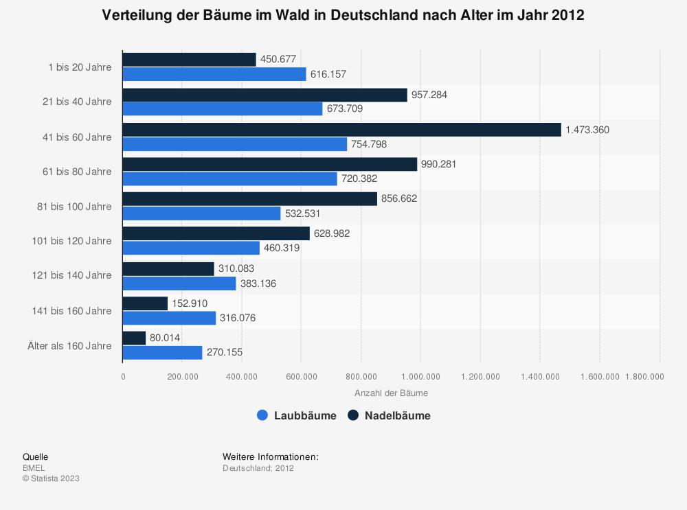 Statistik: Verteilung der Bäume im Wald in Deutschland nach Alter im Jahr 2012 | Statista