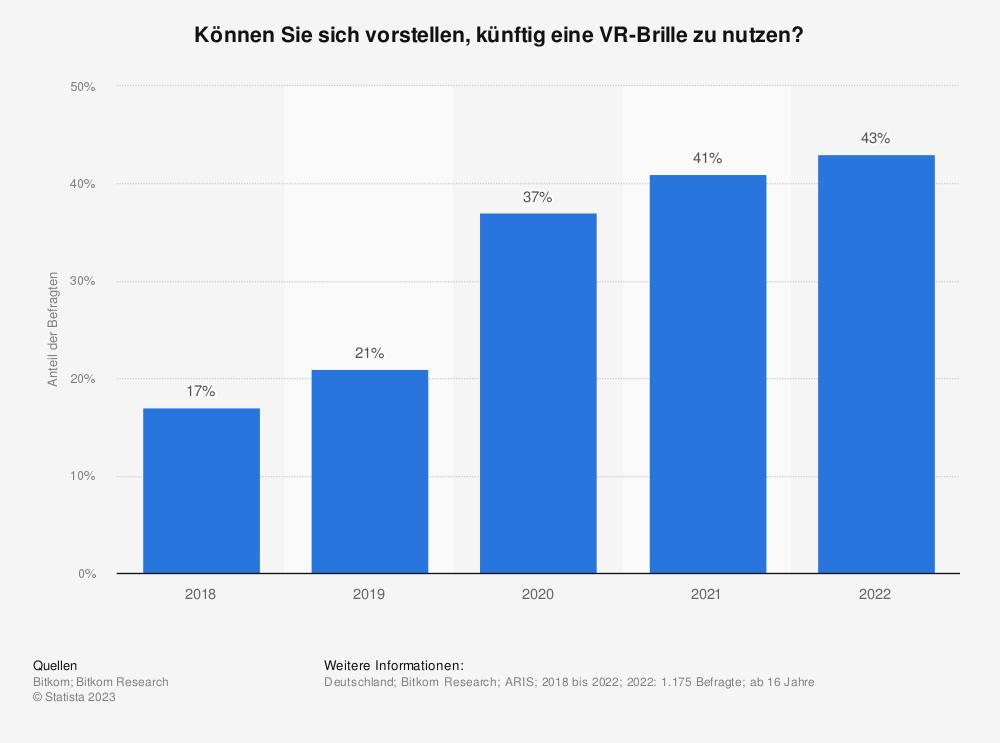 Statistik: Können Sie sich vorstellen, eine Virtual-Reality-Brille zu nutzen? | Statista