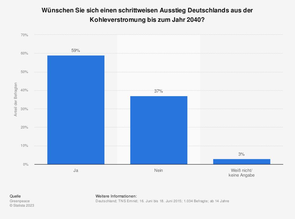 Statistik: Wünschen Sie sich einen schrittweisen Ausstieg Deutschlands aus der Kohleverstromung bis zum Jahr 2040? | Statista