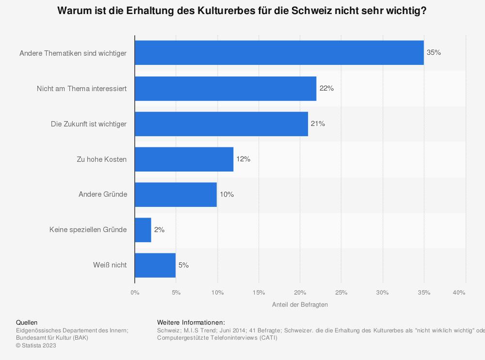 Statistik: Warum ist die Erhaltung des Kulturerbes für die Schweiz nicht sehr wichtig? | Statista