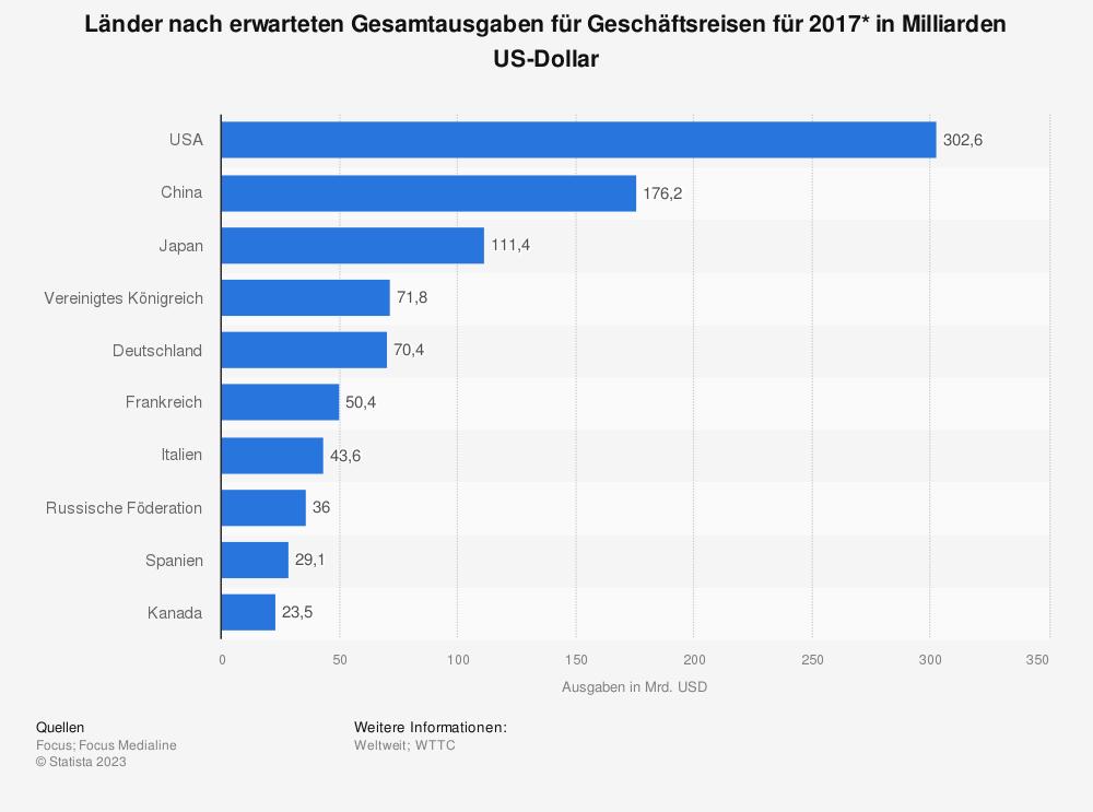 Statistik: Länder nach erwarteten Gesamtausgaben für Geschäftsreisen für 2017* in Milliarden US-Dollar | Statista